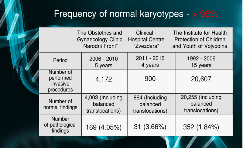 Frequency of normal karyotypes